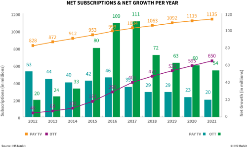 Net Subscriptions and Net Growth - Pay TV and OTT - 2012-2021