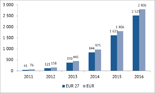 SVOD revenue in Europe