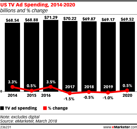 US TV Ad Spending 2014-2020