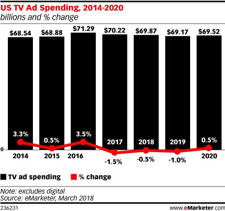 US TV Ad Spending 2014-2020