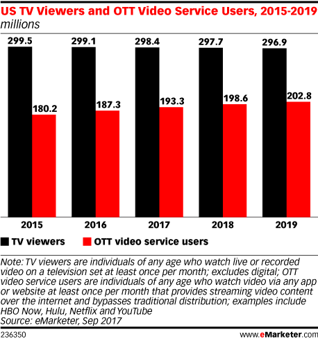 US TV Viewers and OTT Video Service Users 2015-2019