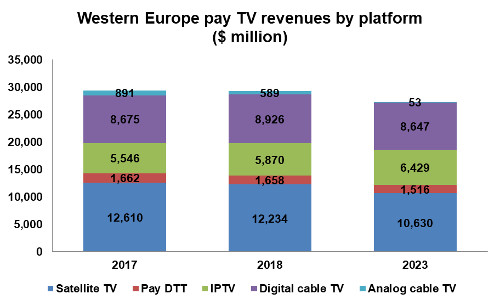 Western Europe Pay TV revenues by platform