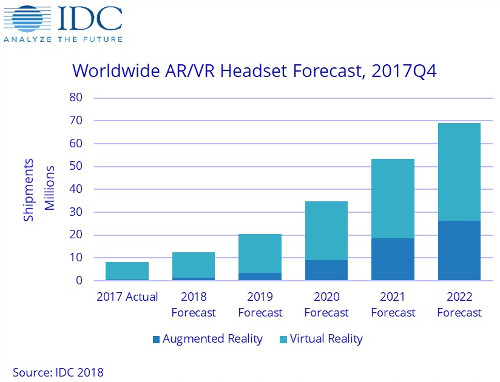 Worldwide AR-VR Headset Forecast - 4Q-2017