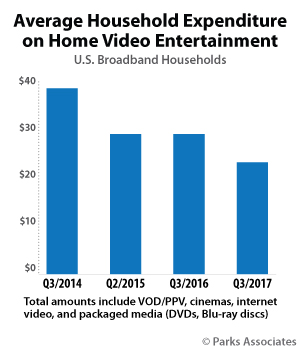 Average Household Expenditure on Home Video Entertainment - 3Q 2014 - 3Q 2017