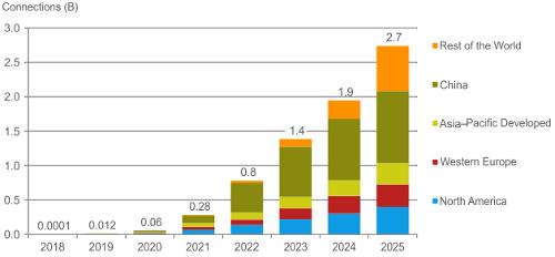 CCS Insight 5G Forecast - 2018-2025