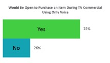 Chart 2 - Buy During Commercial with Voice