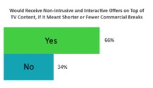 Chart 3 - Open to Interactive Ads