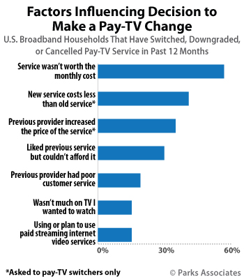 Factors Influencing Decision To Make Pay TV Change