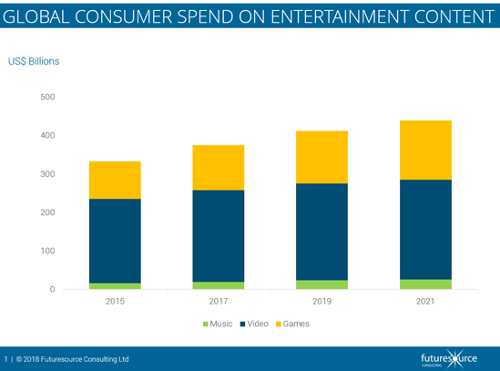 Global Consumer Spend On Entertainment Content - 2015, 2017, 2019, 2021