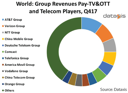 Global Pay TV, OTT and Telecom Players 4Q17