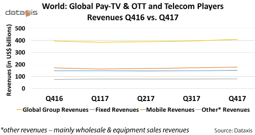Global Pay TV, OTT and Telecom Revenues 4Q16 verus 4Q17