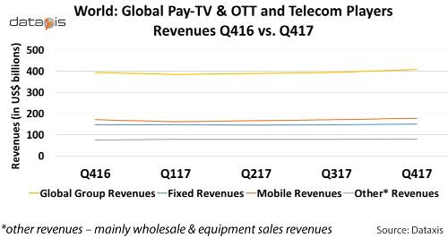 Global Pay TV, OTT and Telecom Revenues 4Q16 verus 4Q17