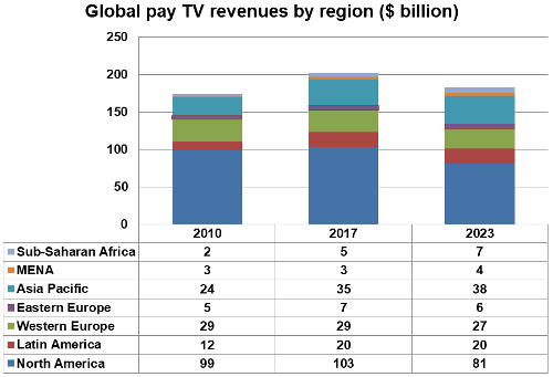 Global Pay TV revenues by region - 2010, 2017, 2023