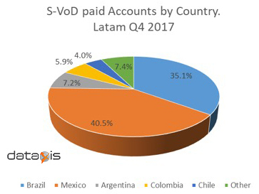 Pay-SVoD subscribers by country in Latin America - 4Q 2017