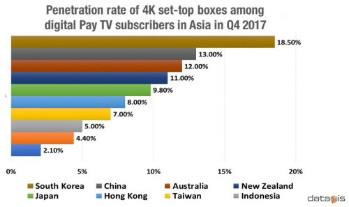 Penetration of 4K set-top boxes among digital pay TV subscribers - 4Q 2017 - South Korea, China, Australia, New Zealand, Japan, Hong Kong, Taiwan, Indonesia