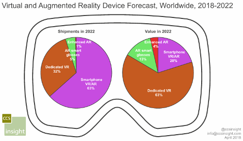 Virtual reality (VR) and augmented reality (AR) device forecast - 2018-2022