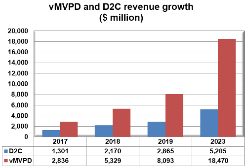 vMVPD and D2C revenue growth