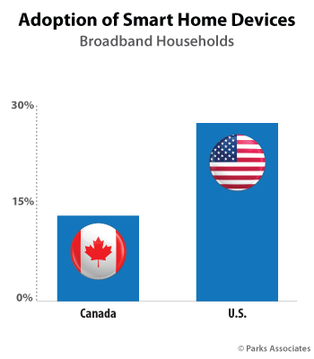 Adoption Of Smart Home Devices US v Canada