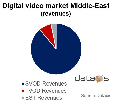 Digital Video Revenue Share - Middle-East
