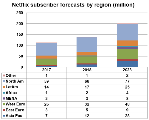 Netflix subscriber forecasts by region - North America, Latin America, Africa, MENA, Western Europe, Eastern Europe, Asia Pacific, Others