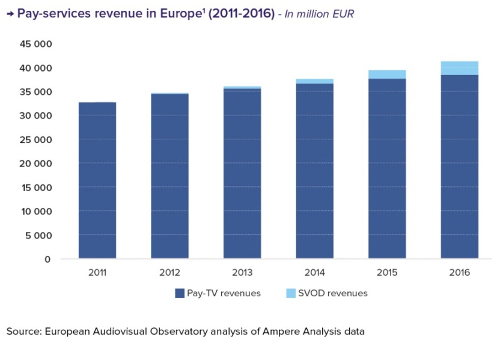 Pay Service Revenues In Europe - 2011-2016