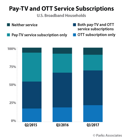 Pay-TV and OTT Service Subscriptions - Parks Associates - Q2 2015, Q3 2016, Q3 2017