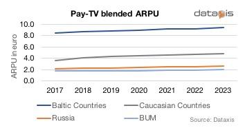 Pay TV blended ARPU in European ex-USSR countries - Baltic countries (Estonia, Latvia, Lithuania), Caucasian countries (Armenia, Georgia), Russia, BUM (Belarus, Ukraine, Moldova)
