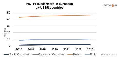 Pay TV subscribers in European ex-USSR countries - Baltic countries (Estonia, Latvia, Lithuania), Caucasian countries (Armenia, Georgia), Russia, BUM (Belarus, Ukraine, Moldova)