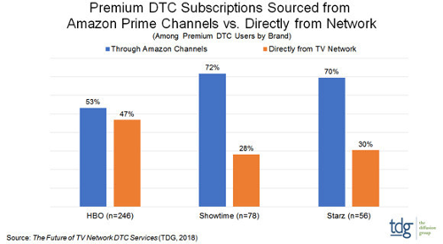 Premium DTC Subscriptions Sourced From Amazon Prime Channels versus Directly From Network - HBO, Showtime, Starz