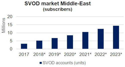 SVOD Subscribers Middle East - 2017-2023