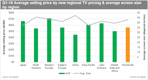 TV pricing and screen size by region - 1Q 2018