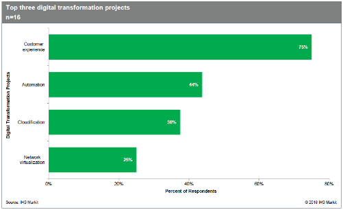 Telco Digital Transformation Survey Results - Customer Expereince, Automation, Cloudification, Network Virtualization
