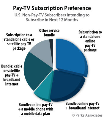 USA Pay-TV Subscription Preference