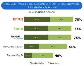 Hub Entertainment Research - Value associated with different U.S. TV services - Netflix, Hulu, Amazon Prime, vMVPD Skinny Bundle, Traditional Pay TV