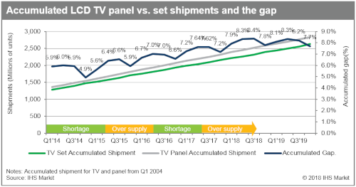 IHS Markit - Accumulated LCD TV panel vs TV set shipments and the gap - 2014-2019