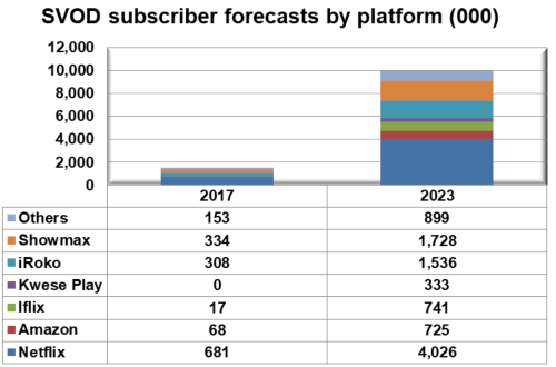 Africa SVOD Subscribers By Platform - Showmax, iRoko, Kwesé Play, iflix, Amazon, Netflix, Others - 2017-2023