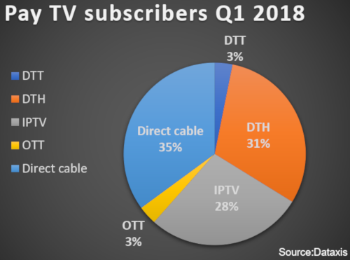 Dataxis - Europe Pay TV subscribers share by technology Q1 2018