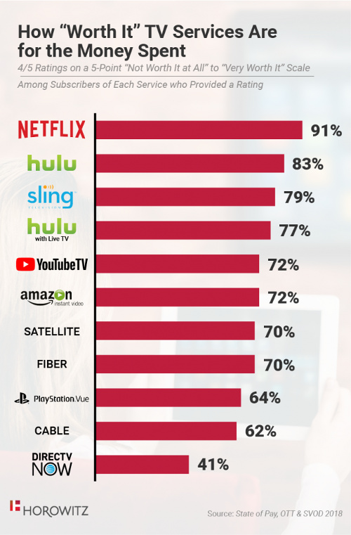 How 'Worth It' TV Services Are For Money Spent - Netflix, Hulu, Sling TV, Hulu with Live TV, YouTube TV, Amazon Instant Video, Satellite, Fiber, Playstation Vue, Cable TV, DIRECTV Now