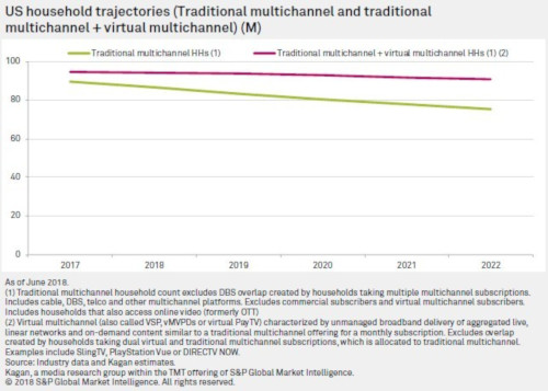 US household multichannel trajectories - S&P Global Market Intelligence