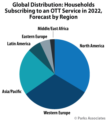 Parks Associates - Households Subscribing to OTT Video in 2022
