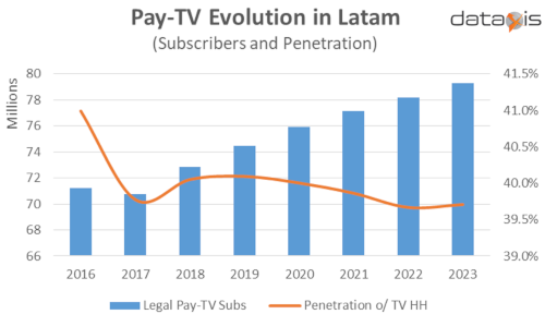 Pay TV Evolution in Latin America - 2016-2023