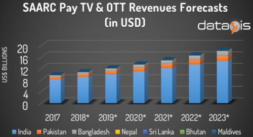 SAARC Pay TV & OTT Revenue Forecasts - India, Pakistan, Bangladesh, Nepal, Sri Lanka, Bhutan, Maldives