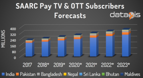 SAARC Pay TV & OTT Subscriber Forecasts - India, Pakistan, Bangladesh, Nepal, Sri Lanka, Bhutan, Maldives
