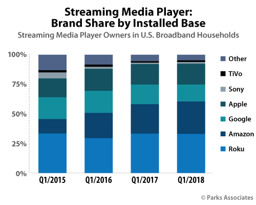 Streaming Media Player Brand Share Installed Base - Roku, Amazon, Google, Apple, Sony Corp., Tivo Inc., Other