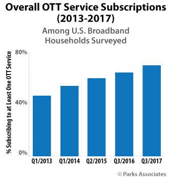 Parks Associates: US - OTT Service Subscriptions - 2013-2017