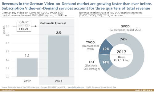 VoD revenues in Germany - 2017-2023 - Goldmedia