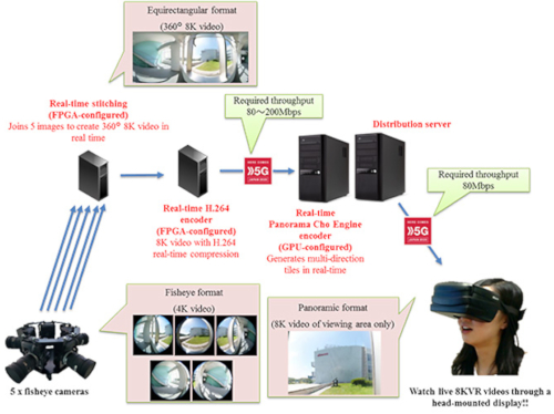 NTT Docomo - 8K VR 360 streaming system configuration
