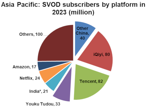 Asia Pacific SVOD Subscribers By Platform in 2023 - Tencent, iQiyi, Other China, Youku Tudou, India, Netflix, Amazon, Others