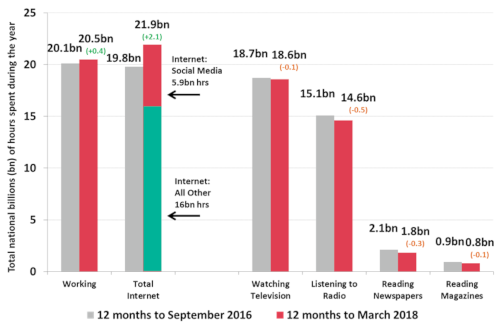 Australia - time spent working or with media per year in billions (bn) of hours - 12 months to September 2016 versus 12 months to March 2018