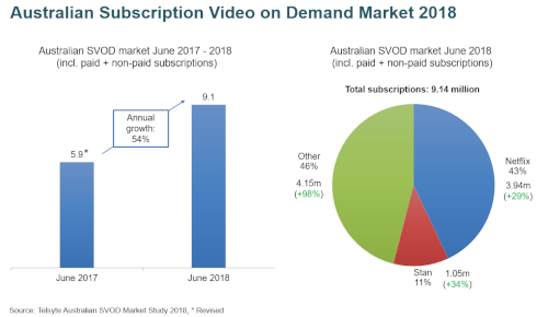 Australian Subscription Video on Demand (SVOD) Market 2018 - June 2017 versus June 2018 - Netflix, Stan, Others